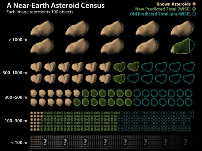 This chart shows how data from NASA's Wide-field Infrared Survey Explorer, or WISE, has led to revisions in the estimated population of near-Earth asteroids.