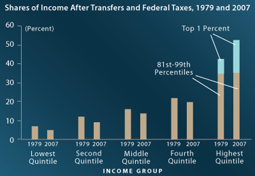 Shares of income after transfers and federal taxes