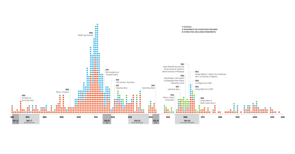 The Southern Poverty Law Center's graph shows when Confederate monuments and statues were erected across the country.