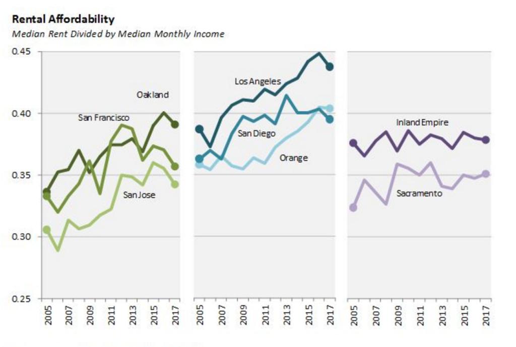 Rental Affordability