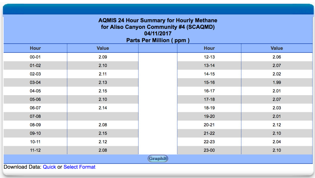 This screeshot shows hourly methane levels measured by the South Coast Air Quality Management District's monitor in Porter Ranch on April 11, 2017.