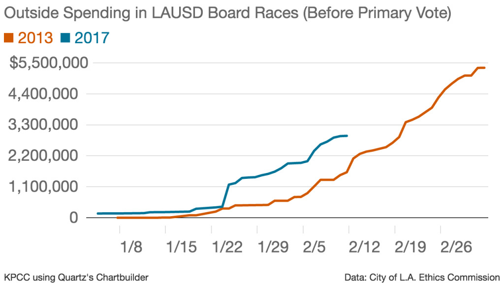 This chart compares the running totals of all