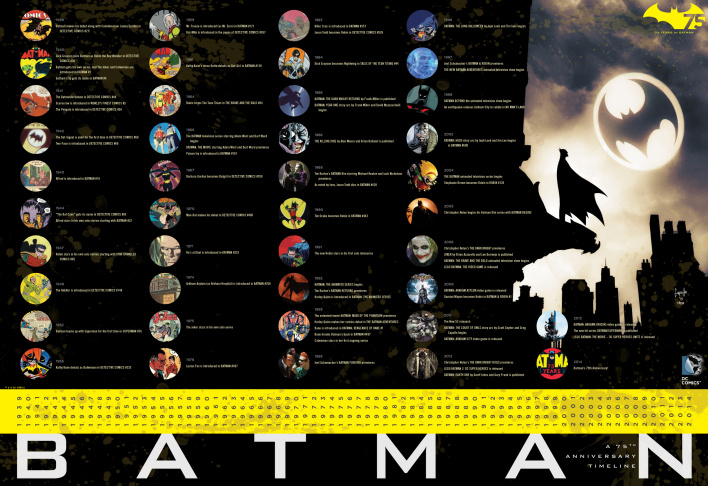 A Batman graphic chronicling Batman's 75 years of history.