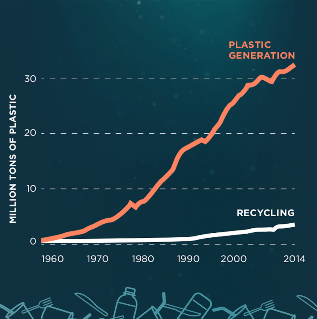 This graphic shows the amount of plastic found in oceans from 1960 to 2014.