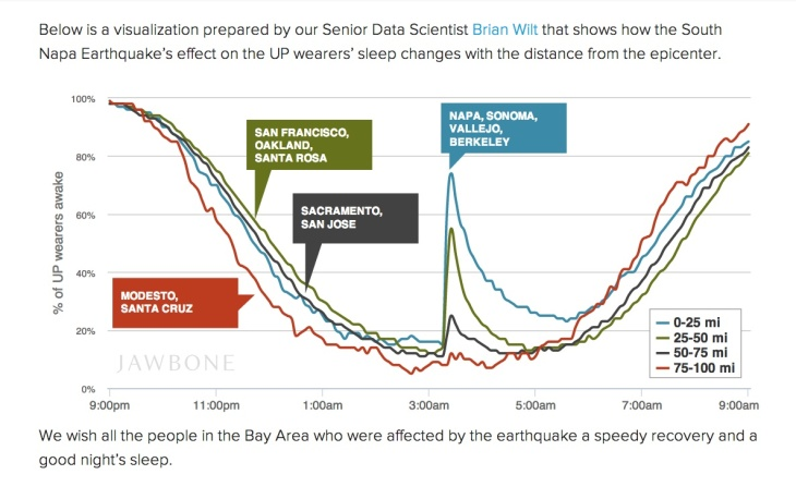 A screencap from the Jawbone website illustrating when people near the Aug. 24 Napa earthquake awoke, according to the company's UP app.