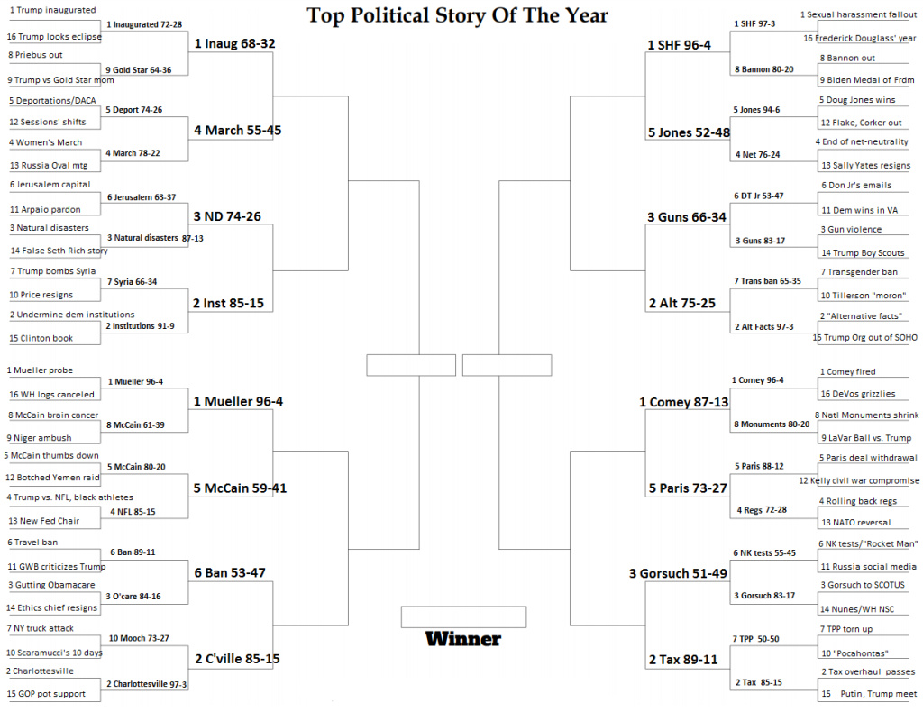 The NPR Top Political Story of the Year Bracket after Round 2 voting.
