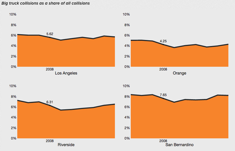 Truck collisions as share of all collisions — in 55 California counties