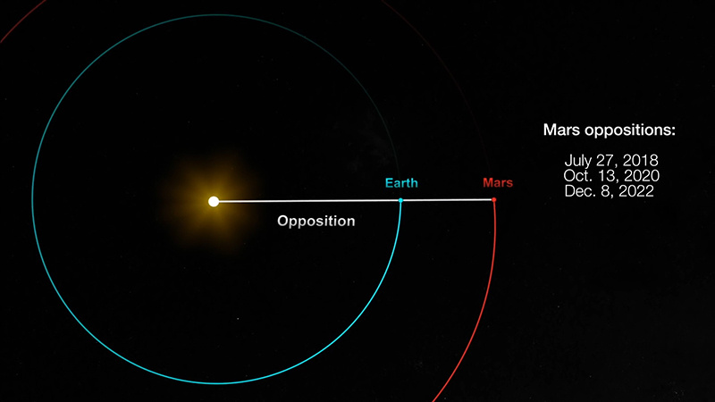 NASA's diagram of Mars opposition shows the Sun, the Earth and Mars lining up every two years.