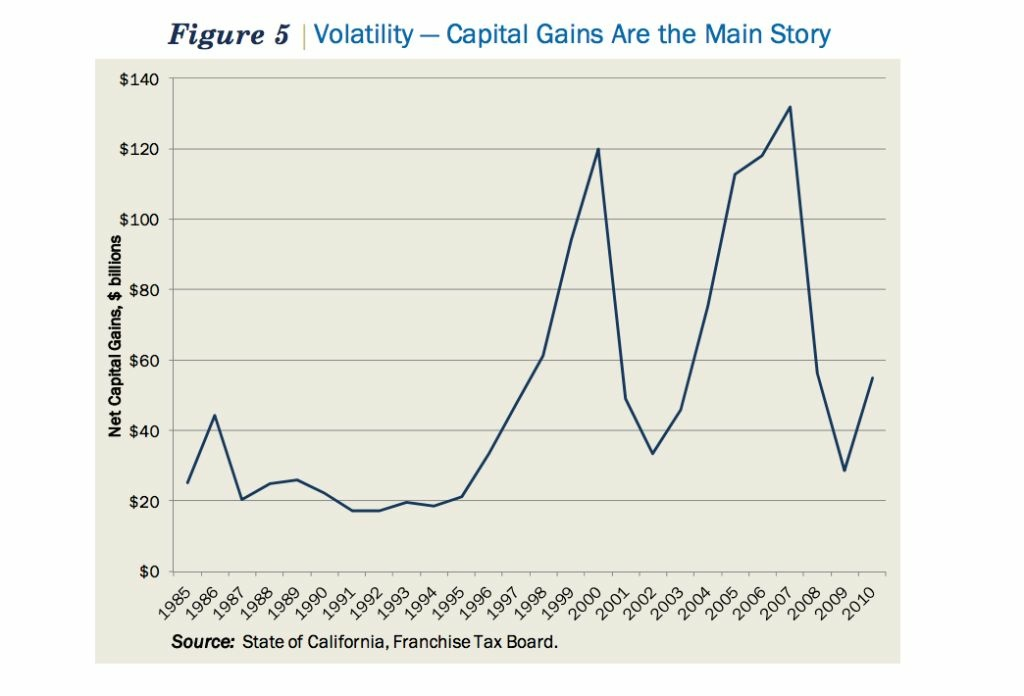 The volatile incomes of the wealthy, mostly derived from capital gains, are causing ongoing problems for California to develop successful budgets.