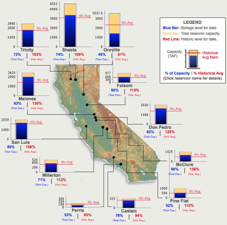 California's reservoir levels on January 31, 2018.