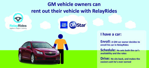 A mobile app would allow RelayRides members to unlock G.M. vehicles that are registered with the start-up and subscribed to OnStar.