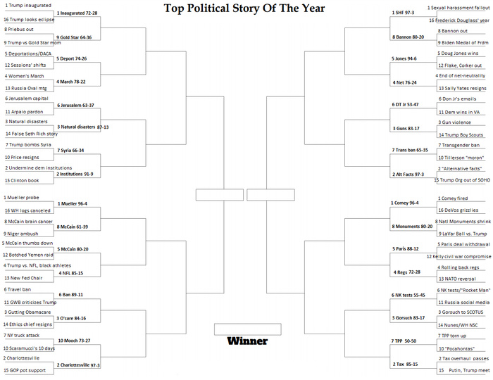NPR's Top Political Story of the Year bracket with Round One results filled in. Voting in Round Two begins Wednesday at 9 a.m. PT.