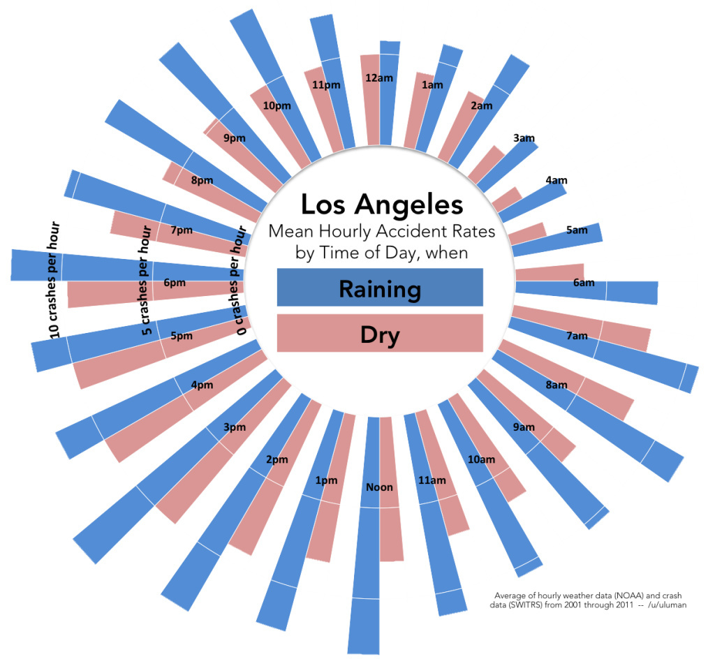 A visualization of crash rates on L.A. freeways from CHP data shows how they increase during rain in blue.
