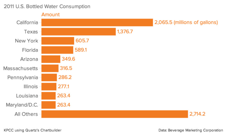 2011 U.S. Bottled Water Consumption