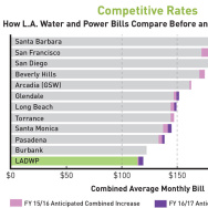 Projected LADWP rates for FY 2016-2017 compared to other California water districts