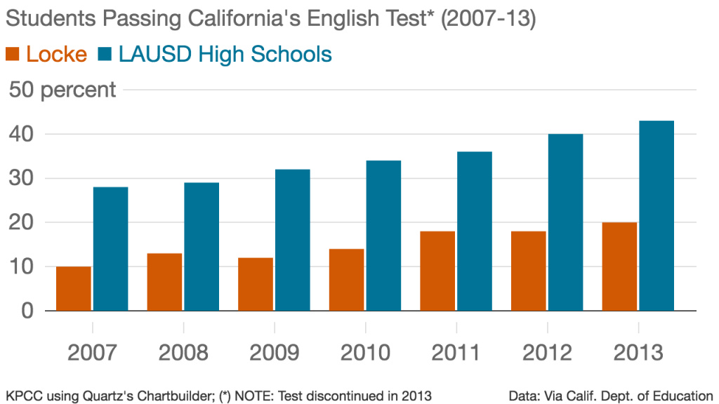 NOTE: California retired the California Standards Test in 2013, replacing it with the Smarter Balanced exams. The results of the two exams are not comparable. (