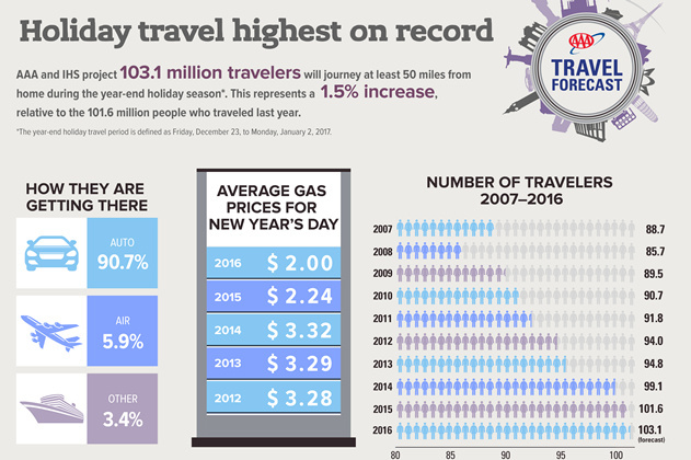 A breakdown of year-end holiday travel from the report. AAA projects 103.1 million people in the U.S. will travel at least 50 miles during the year-end holiday season.