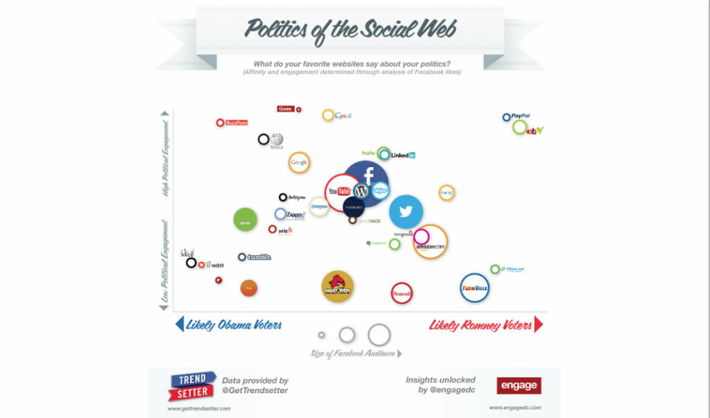 The politics of social media map.