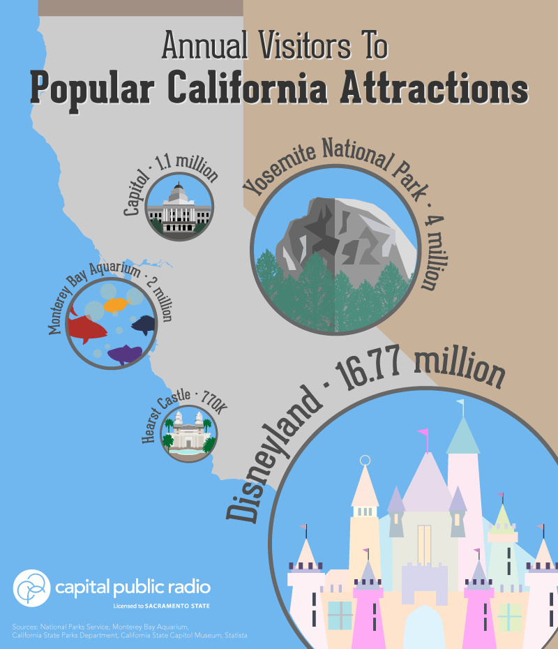 A Mickey Mouse Claim: California's Capitol 'Second Only To Disneyland' Among Visitors