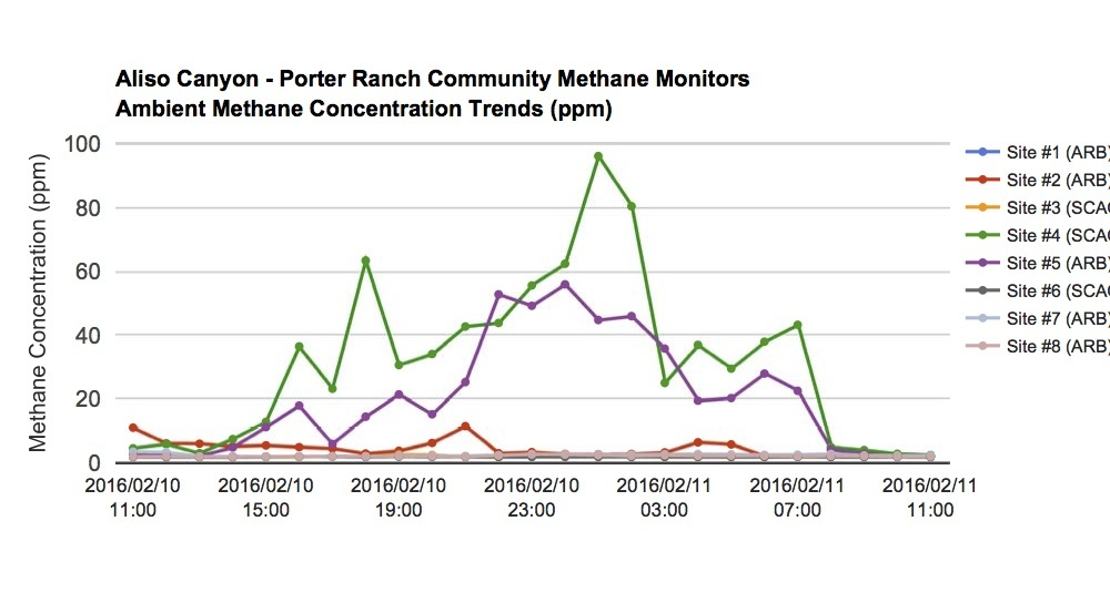 This chart apparently shows a sudden drop in methane levels starting at 8 a.m. Thursday, Feb. 11, 2016.