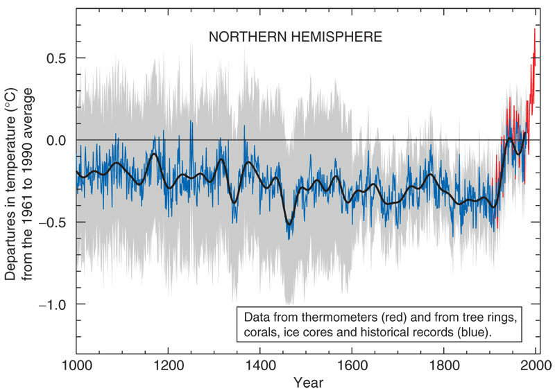 The European Union said Wednesday it is making progress on effort to reduce greenhouse gas emissions. A graph depicting the variations in and rise of the Earth's surface temperature over the past 1000 years; aka the