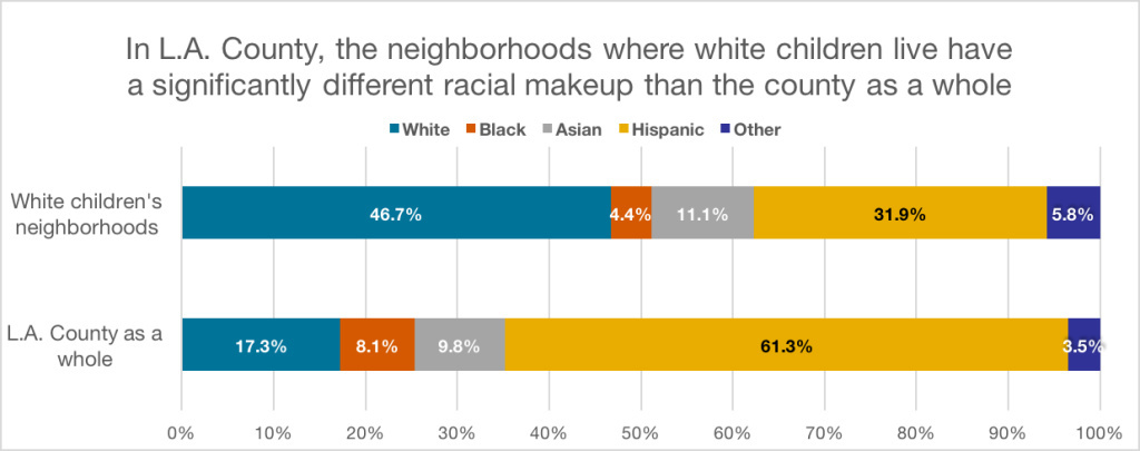 NOTE: The above totals only reflect children in L.A. County. For example, the chart shows that the average white child in L.A. County lives in a neighborhood where 11.1 percent of other children are Asian.