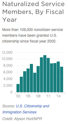 Source: U.S. Citizenship and Immigration Services