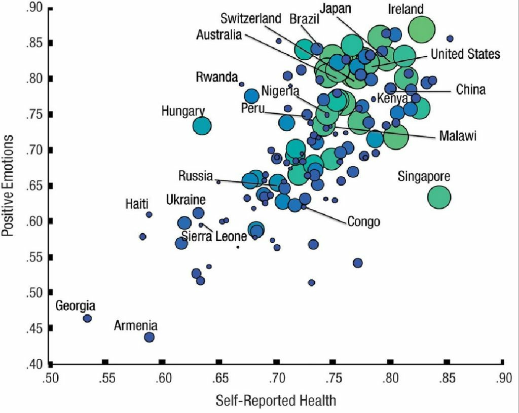 The relation between positive emotion and physical health in 142 countries. Higher values on the y-axis indicate greater positive feelings, and higher values on the x-axis indicate greater self-reported physical health. Countries represented by smaller and bluer circles have a lower gross domestic product (GDP), whereas those represented by larger and greener circles have a higher GDP.