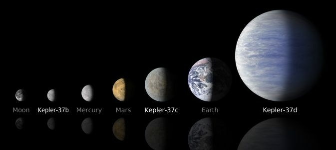 A Moon-size Line Up: The line up compares artist's concepts of the planets in the Kepler-37 system to the moon and planets in the solar system.