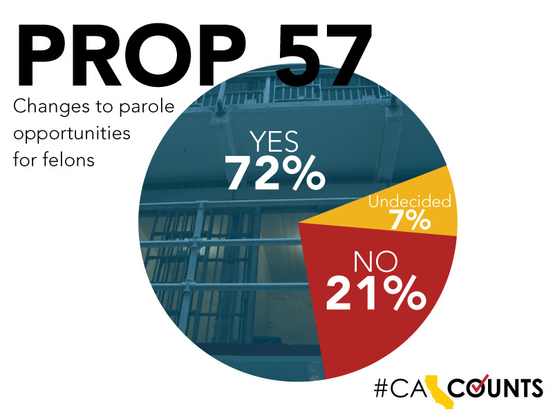 A new poll shows 72 percent of respondents were likely to support the passage of Proposition 57, which would extend the parole opportunities for some California felons.