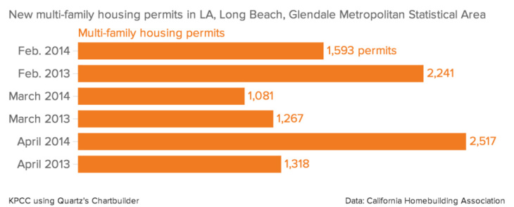 New multi-family housing permits in LA, Long Beach, Glendale Metropolitan Statistical Area