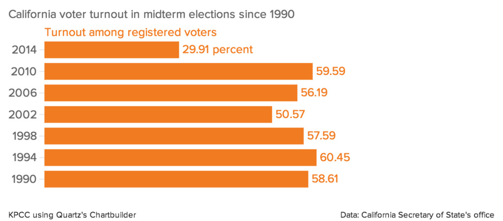 California voter turnout in midterm elections since 1990