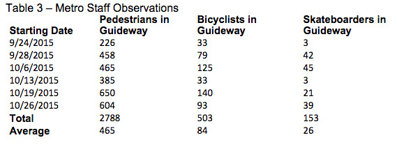 Metro staff collected data from September and October tracking pedestrians, bike riders and skateboarders who entered the light rail right of way.