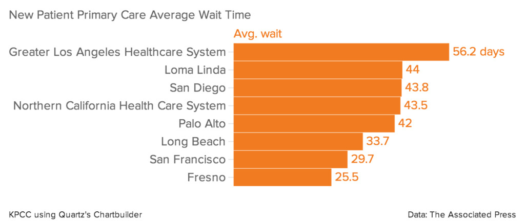 New patient primary care average wait time
