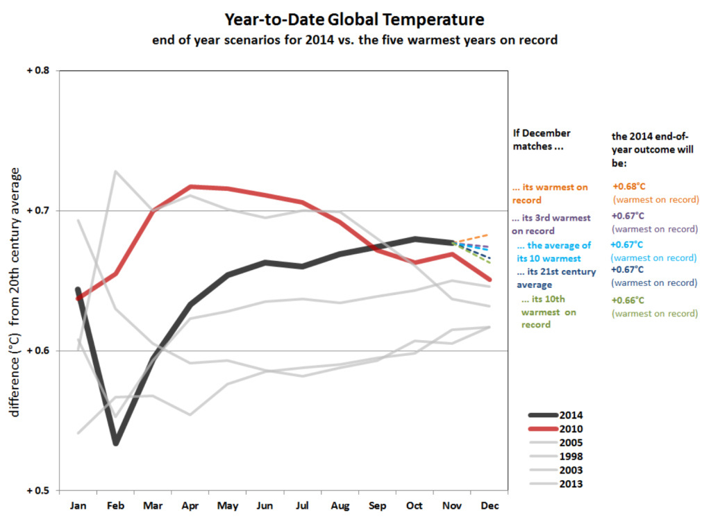 The first 11 months of 2014 were the hottest on record for the planet and for California.