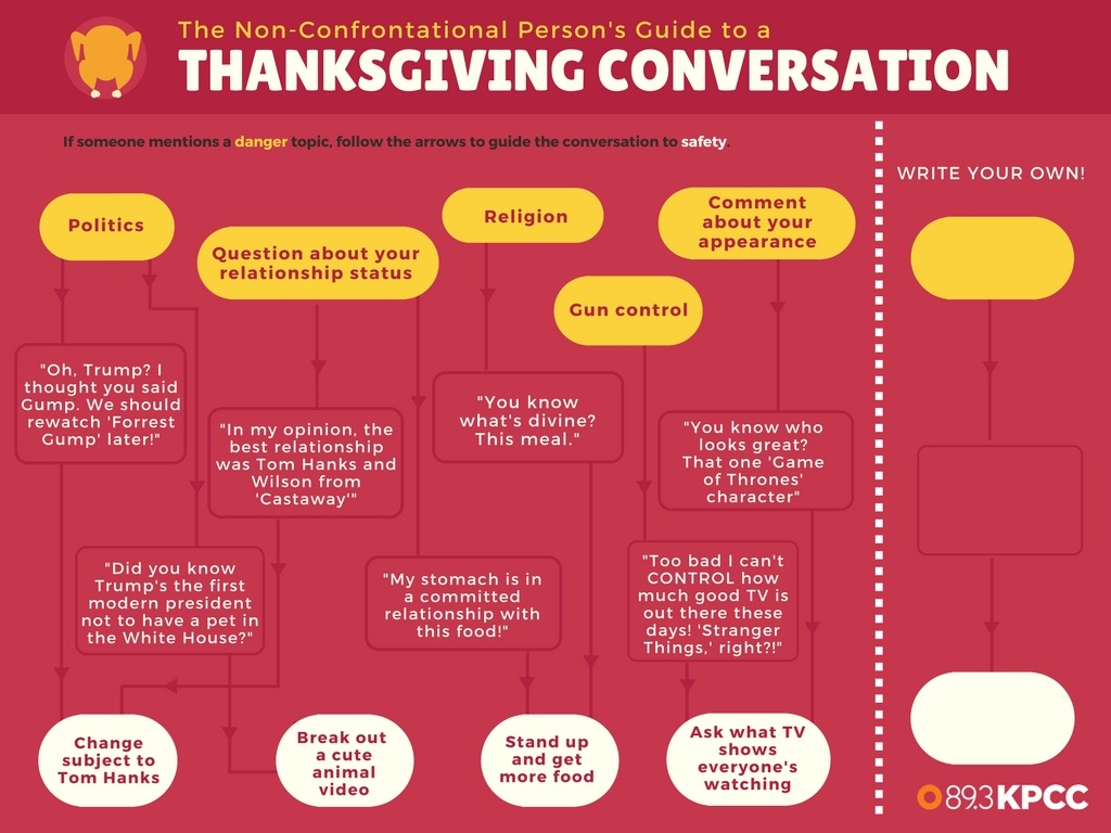 A handy guide to avoiding conflict during Thanksgiving table conversations.