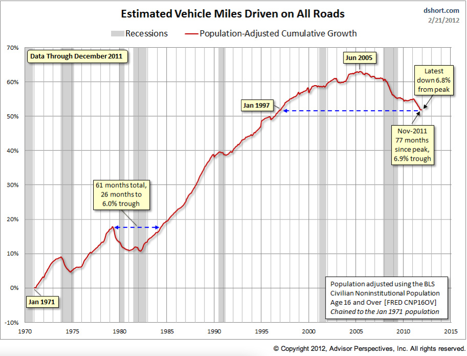 U.S. vehicle miles driven have dropped. And it's probably because the size of the fleet has been in decline.