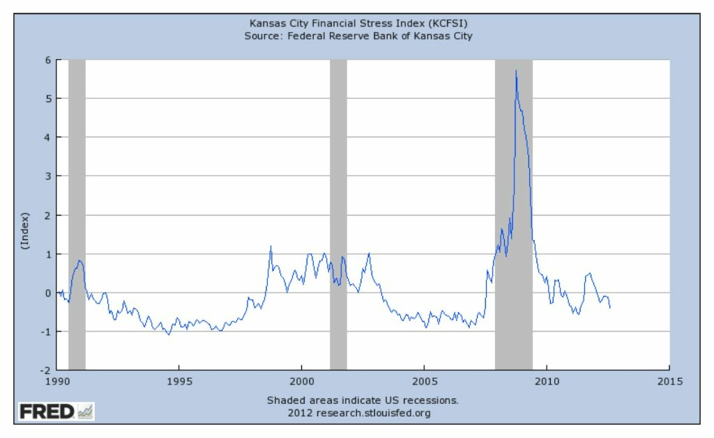 The Kansas City Financial Stress Index is trending back down to levels where investors have been historically comfortable taking on more risk.
