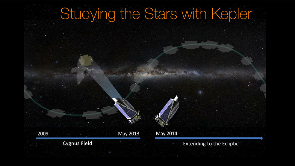 For the first four years of its primary mission, the Kepler space telescope observed a set starfield located in the constellation Cygnus (left). New results released from Kepler data today have implications for understanding the frequency of different types of planets in our galaxy and the way planets are formed. Since 2014, the Kepler telescope has been taking data on its extended second mission, observing fields on the plane of the ecliptic of our galaxy (right).