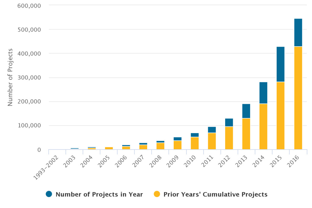 Solar installations in 2016 are through September 30 and total 116,376. In 2015, there were 147,099 compared to 90,305 in 2014.