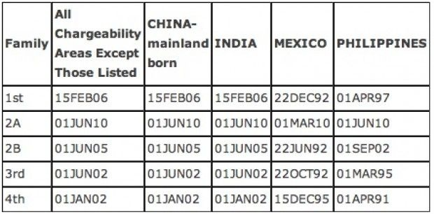 Nations with current longest waits for family-sponsored based immigrant visas: The priority dates shown are when applicants now up for processing filed their petitions.