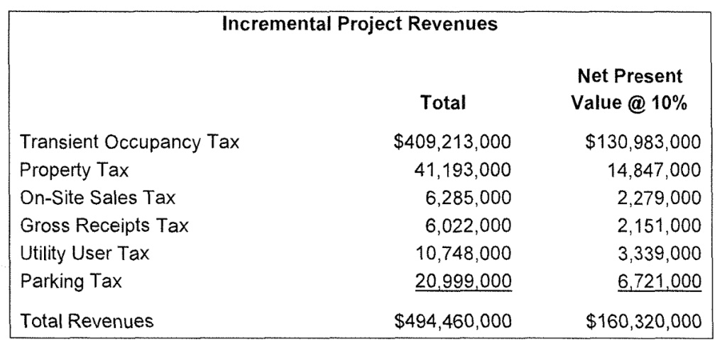 The center column estimates the $494.5 million in taxes the Fig+Pico project would pay to the city of Los Angeles over its first 25 years. A deal with the city would let the developer keep $103 million of the taxes.