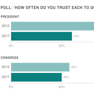 Poll: How often do you trust each to do the right thing?
