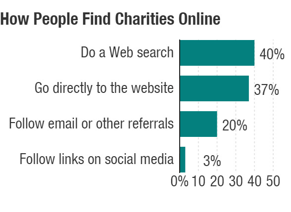 A chart showing how people find charities online, according to Adobe.