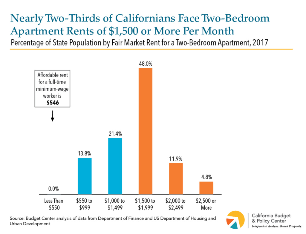 Most Californians have to pay at least $1,500 for a two-bedroom apartment.