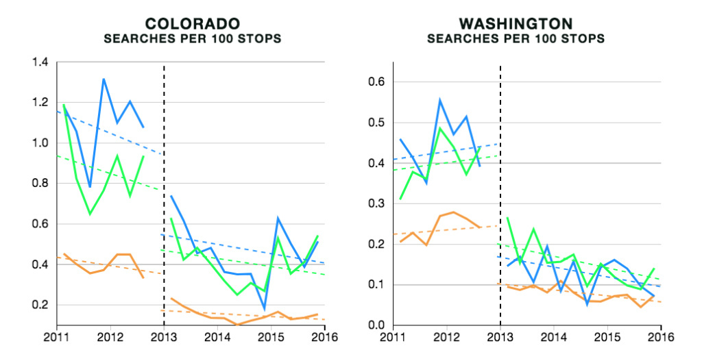 Search rates fell dramatically in states that legalized recreational marijuana use. But gaps in rates between drivers of different races remained. In the charts, the blue line represents the rate for black drivers, the green line represents the rate for Hispanic drivers, and the orange line represents the rate for white drivers.