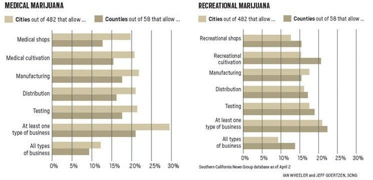 Many people seem to think it's a free-for-all when it comes to cannabis in California now that recreational marijuana is legal. But that's far from the case, as many cities are setting up strict rules on what types of cannabis businesses — if any — can open in their town.