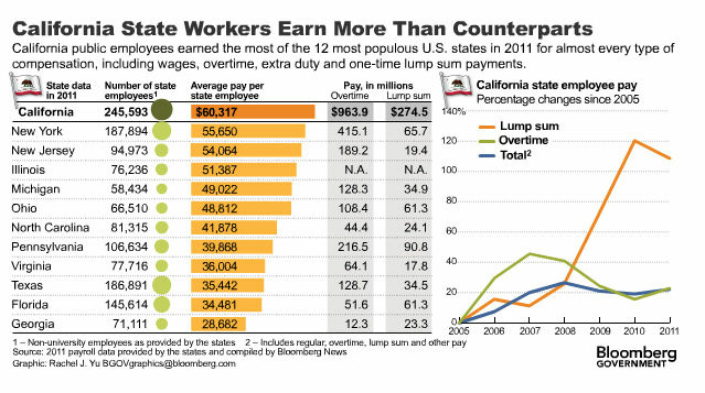 Bloomberg News graphic showing California state workers are paid far more than any other state.
