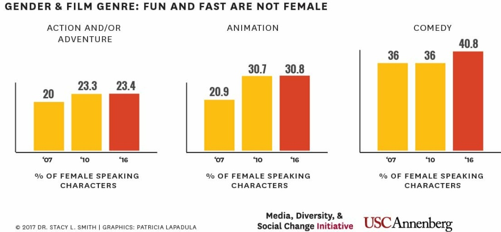 Data from the Media, Diversity, & Social Change Initiative 2017 report.