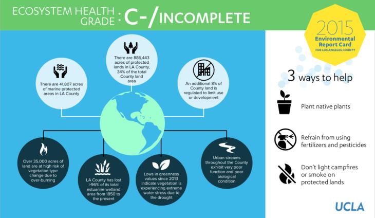 Ecosystem Health grade